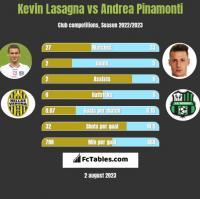 Kevin Lasagna vs Andrea Pinamonti h2h player stats