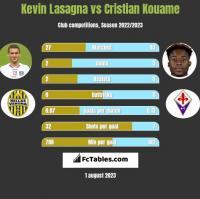 Kevin Lasagna vs Cristian Kouame h2h player stats