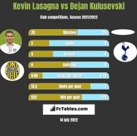 Kevin Lasagna vs Dejan Kulusevski h2h player stats