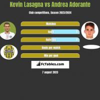 Kevin Lasagna vs Andrea Adorante h2h player stats