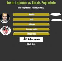 Kevin Lejeune vs Alexis Peyrelade h2h player stats