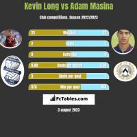 Kevin Long vs Adam Masina h2h player stats
