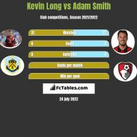 Kevin Long vs Adam Smith h2h player stats