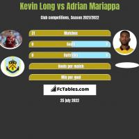 Kevin Long vs Adrian Mariappa h2h player stats