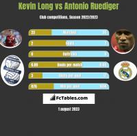 Kevin Long vs Antonio Ruediger h2h player stats