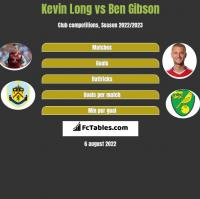 Kevin Long vs Ben Gibson h2h player stats