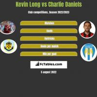Kevin Long vs Charlie Daniels h2h player stats