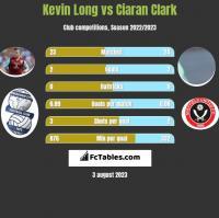 Kevin Long vs Ciaran Clark h2h player stats