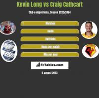 Kevin Long vs Craig Cathcart h2h player stats