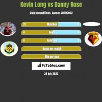 Kevin Long vs Danny Rose h2h player stats