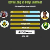 Kevin Long vs Daryl Janmaat h2h player stats