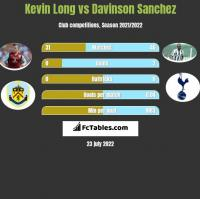 Kevin Long vs Davinson Sanchez h2h player stats