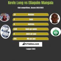 Kevin Long vs Eliaquim Mangala h2h player stats