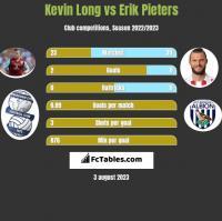 Kevin Long vs Erik Pieters h2h player stats