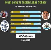 Kevin Long vs Fabian Lukas Schaer h2h player stats