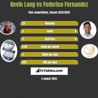 Kevin Long vs Federico Fernandez h2h player stats