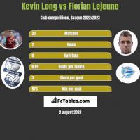 Kevin Long vs Florian Lejeune h2h player stats
