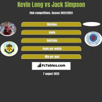 Kevin Long vs Jack Simpson h2h player stats