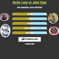 Kevin Long vs John Egan h2h player stats