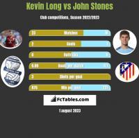 Kevin Long vs John Stones h2h player stats