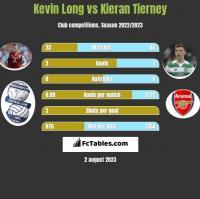 Kevin Long vs Kieran Tierney h2h player stats