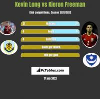 Kevin Long vs Kieron Freeman h2h player stats