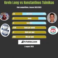 Kevin Long vs Konstantinos Tsimikas h2h player stats