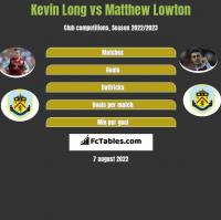 Kevin Long vs Matthew Lowton h2h player stats