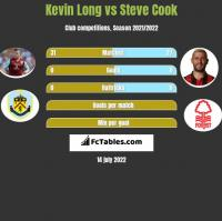 Kevin Long vs Steve Cook h2h player stats
