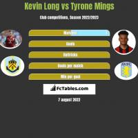 Kevin Long vs Tyrone Mings h2h player stats