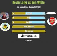 Kevin Long vs Ben White h2h player stats