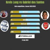 Kevin Long vs Gabriel dos Santos h2h player stats