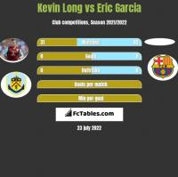Kevin Long vs Eric Garcia h2h player stats