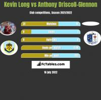 Kevin Long vs Anthony Driscoll-Glennon h2h player stats