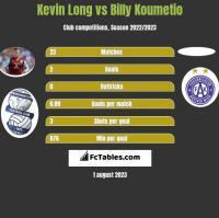 Kevin Long vs Billy Koumetio h2h player stats