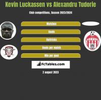 Kevin Luckassen vs Alexandru Tudorie h2h player stats