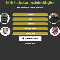 Kevin Luckassen vs Anton Maglica h2h player stats