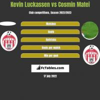 Kevin Luckassen vs Cosmin Matei h2h player stats
