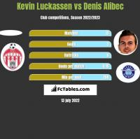 Kevin Luckassen vs Denis Alibec h2h player stats