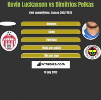 Kevin Luckassen vs Dimitrios Pelkas h2h player stats