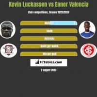 Kevin Luckassen vs Enner Valencia h2h player stats