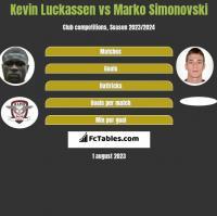Kevin Luckassen vs Marko Simonovski h2h player stats