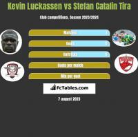 Kevin Luckassen vs Stefan Catalin Tira h2h player stats