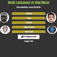 Kevin Luckassen vs Vlad Morar h2h player stats
