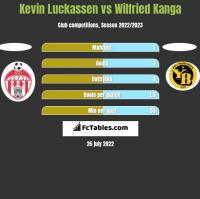 Kevin Luckassen vs Wilfried Kanga h2h player stats
