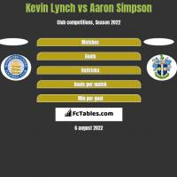 Kevin Lynch vs Aaron Simpson h2h player stats