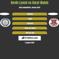 Kevin Lynch vs Daryl Walsh h2h player stats