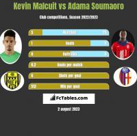 Kevin Malcuit vs Adama Soumaoro h2h player stats