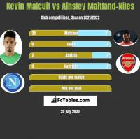 Kevin Malcuit vs Ainsley Maitland-Niles h2h player stats