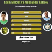 Kevin Malcuit vs Aleksandar Kolarov h2h player stats